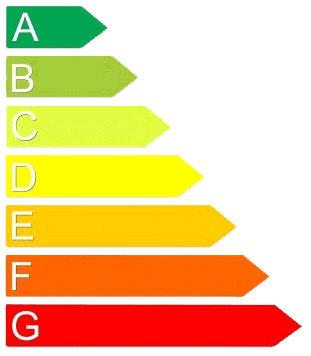 Energy survey graph